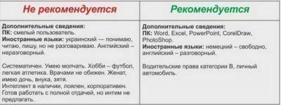 Примеры резюме